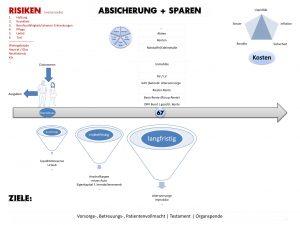 Absicherung und Sparen - Beratung durch Andreas Kissel